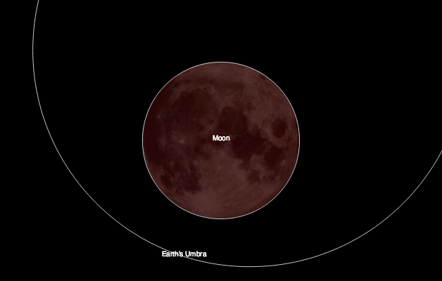 Super moon lunar eclipse image